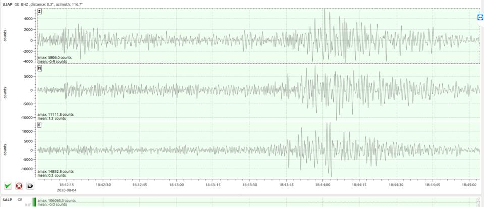 Seismic signal recorded by the University of Naplouse (Palestinian territories). The seismograph is situated at ~188km S of Beirut. An first body wave magnitude estimation give also a magnitude Mb~4. For comparison this is equivalent in term of energy to 1000 t of TNT.