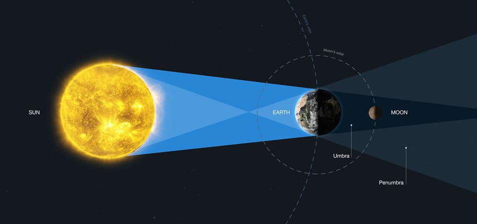 This diagram explains the geometry of the lunar eclipse.