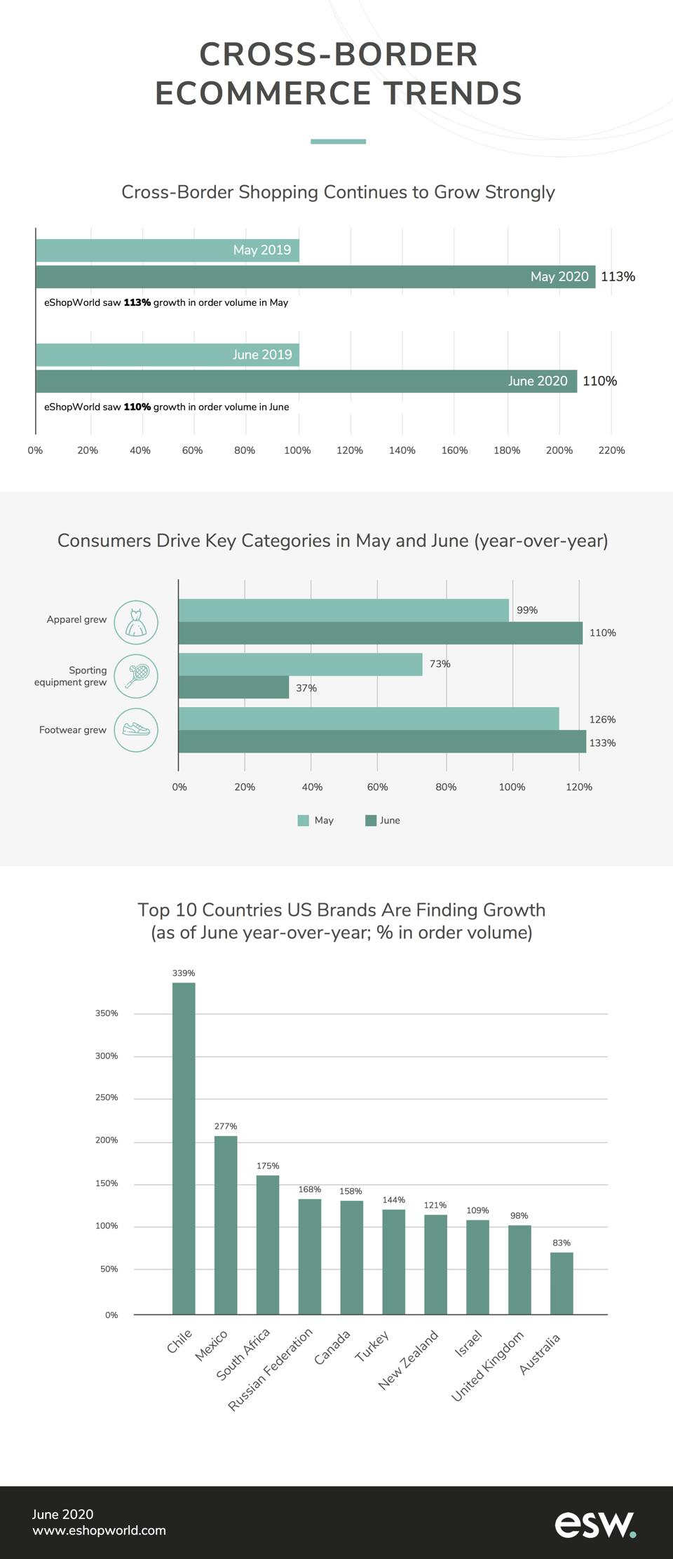 A graph of cross-border ecommerce trends from eShopWorld.