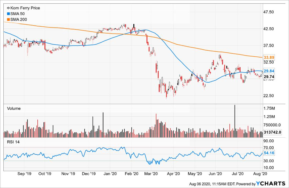 Simple Moving Average of Korn Ferry (KFY)