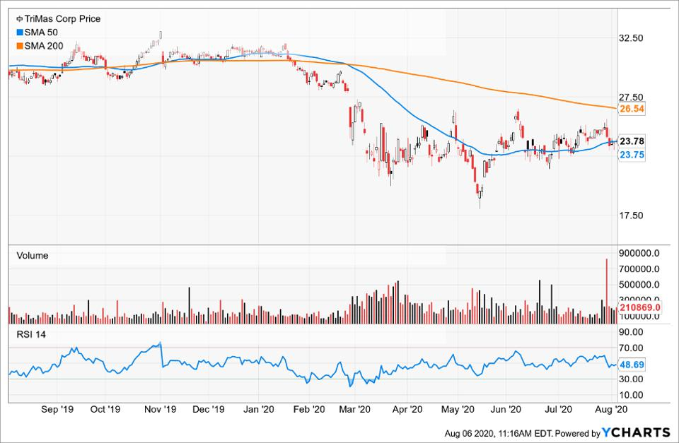 Simple Moving Average of TriMas Corp (TRS)