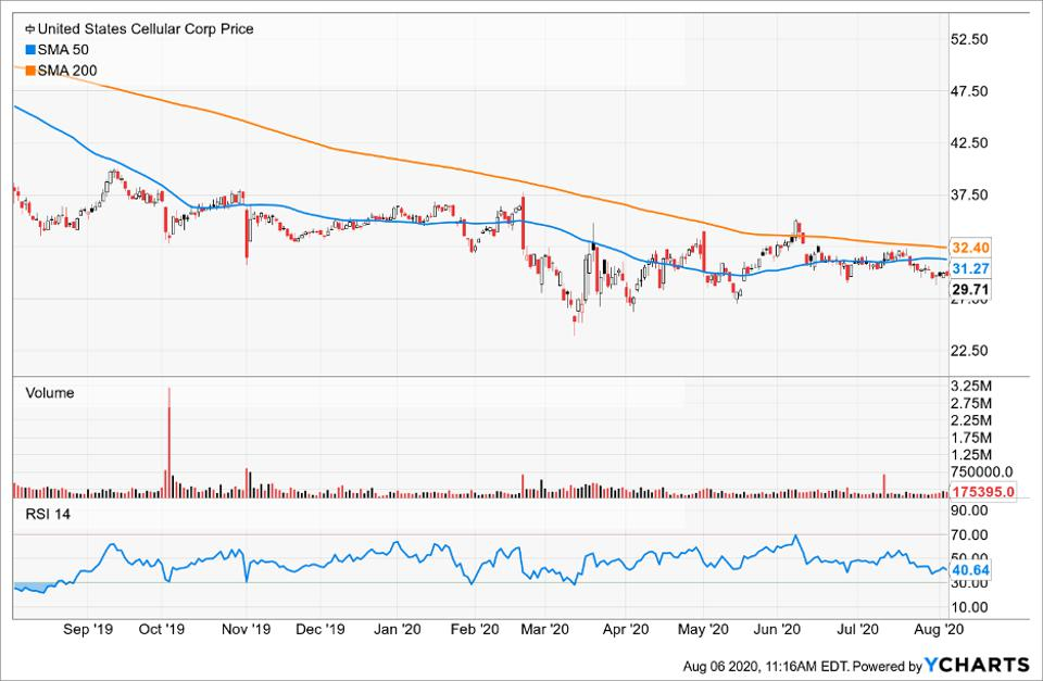 Simple Moving Average of US Cellular Corp (USM)