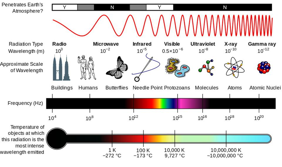 How temperature, frequency, wavelength, and size scale are related.