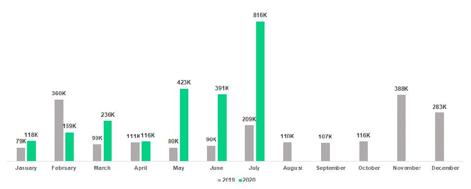 tZERO ATS recorded its strongest month ever in July, transacting over 816,000 digital securities, nearly doubling the previous record of 423,000