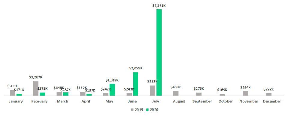tZERO ATS Dollar Volume Per Month