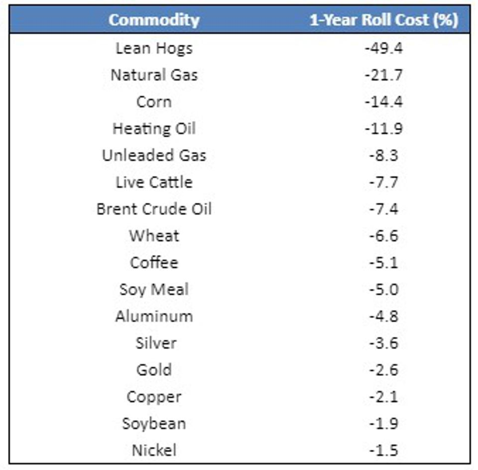 Spot prices for all major commodities are lower than prices one year forward.