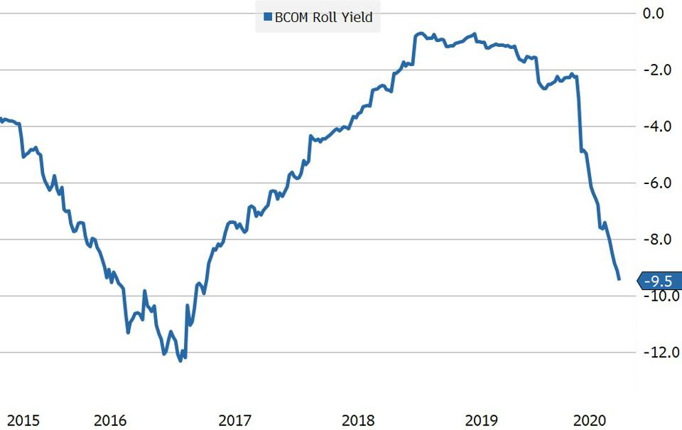 There is a 9.5% difference in total return over the last year between the Bloomberg spot commodity index and the investible commodity index that uses futures.
