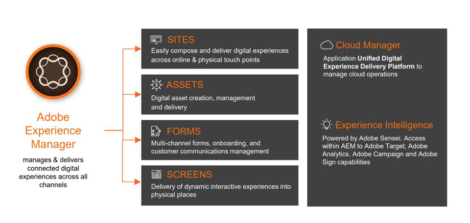 Adobe Experience Manager manages and delivers connected digital experiences across all channels.