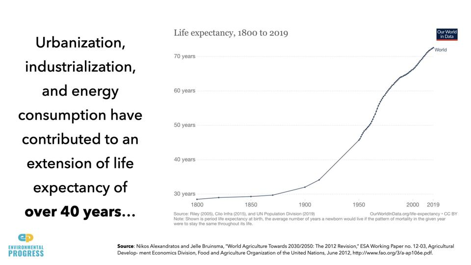 Graph showing economic growth has raised life expectancy from 30 to 70 years.