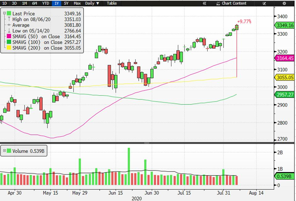 The S&P 500 shows that the coronavirus stock market rally may continue