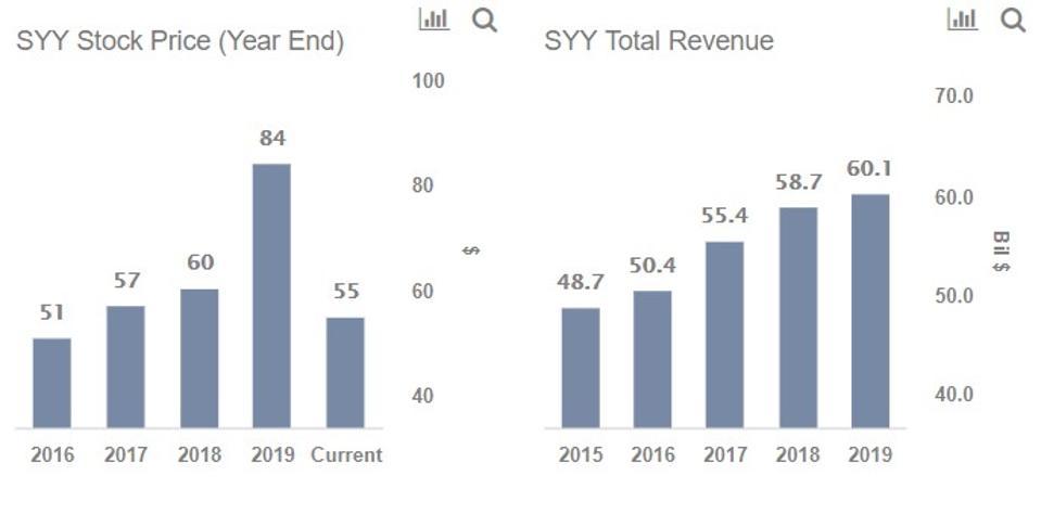 SYY stock price, SYY total revenue