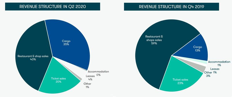 Pie charts showing Tallink revenue structure in Q4 2019 and Q2 2020.