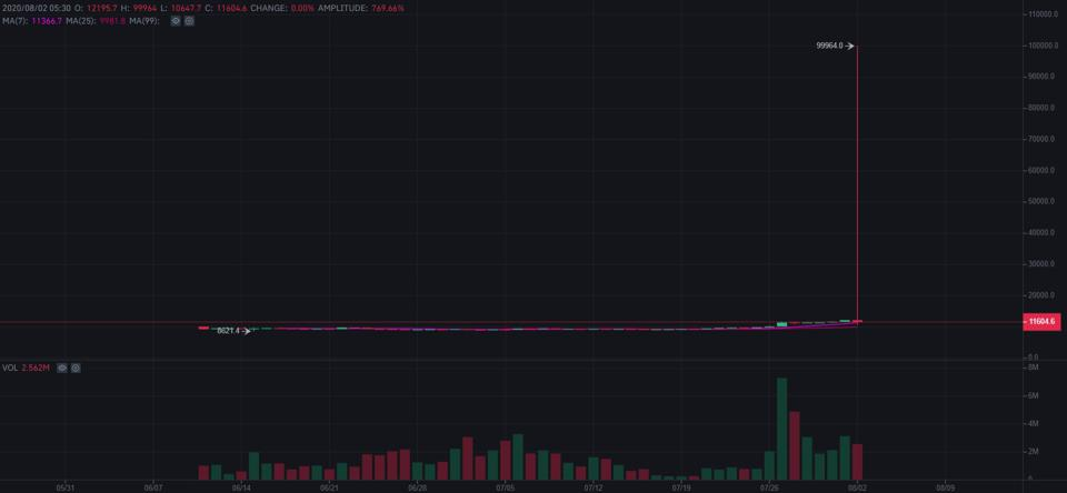 bitcoin, bitcoin price, bitcoin futures, Binance, chart