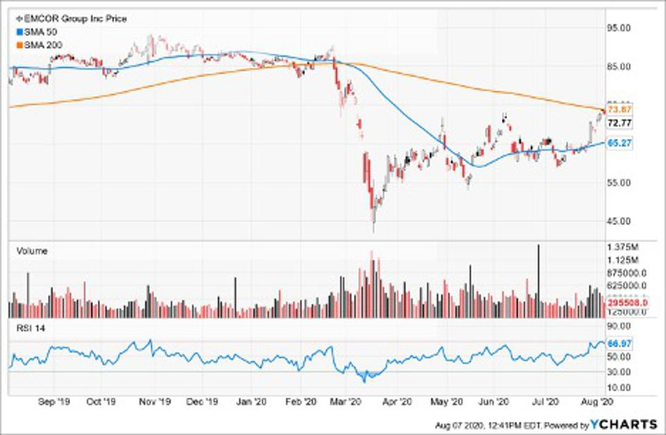 Simple Moving Average of Core Mark Holding Co Inc (CORE)