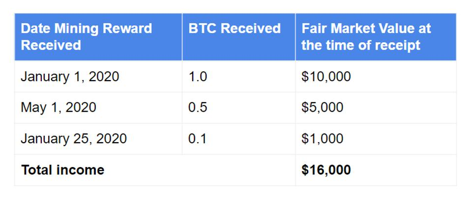 How crypto mining income is taxed