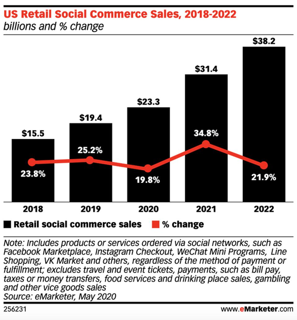 U.S. Retail Social Commerce Sales 2018-2022 by eMarketer