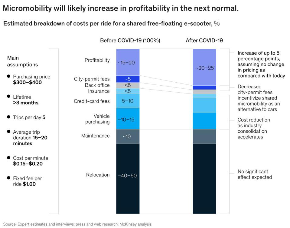 Profitability projections for micro-mobility services after Covid-19