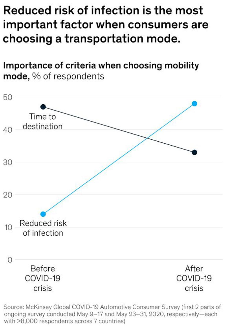 Shifting in consumer priorities about mobility due to Covid-19