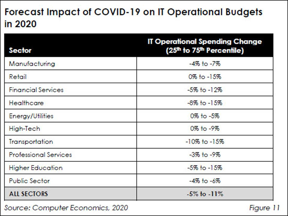 Covid-19's Impact On The Future Of IT Budgets