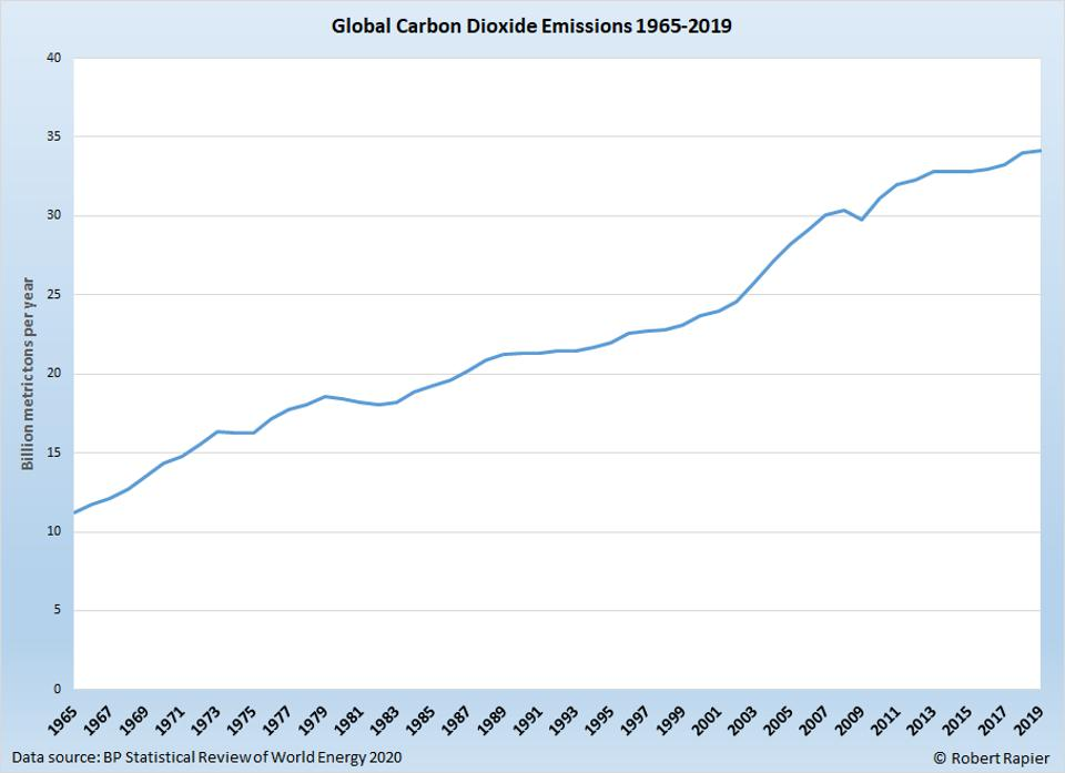Global carbon dioxide emissions reached a new record high in 2019.