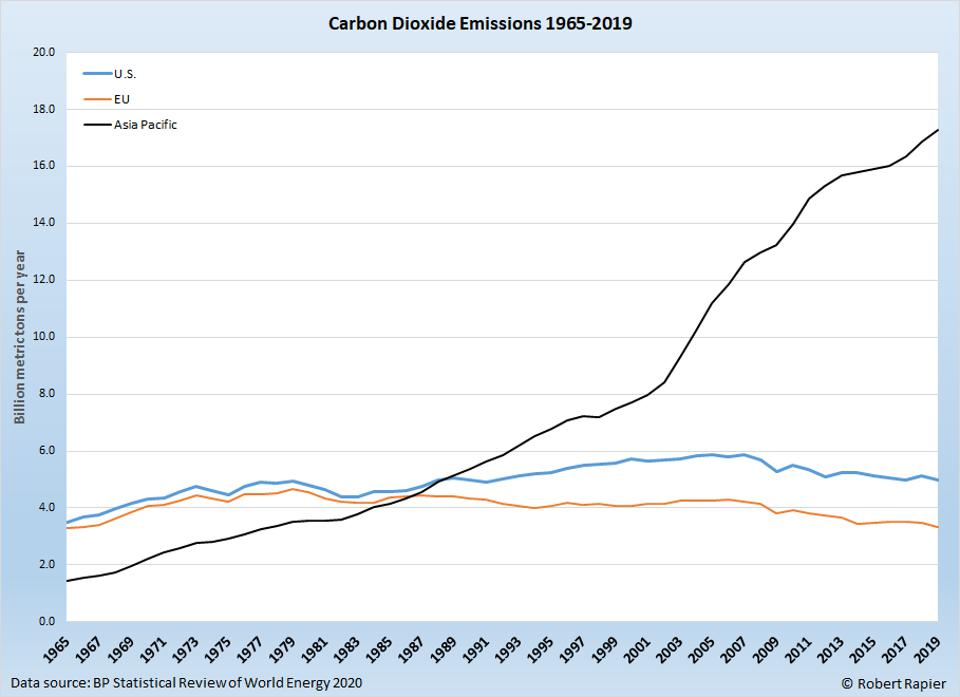 Carbon dioxide growth in Asia Pacific shows no sign of slowing down.