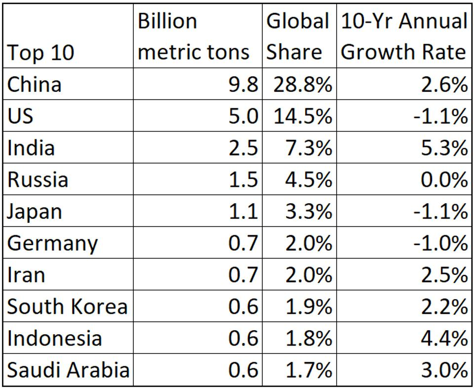 Asia Pacific dominates the world's largest carbon dioxide emitters.