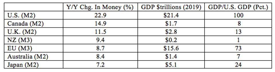The US has increased its money supply at a much faster pace than other major countries