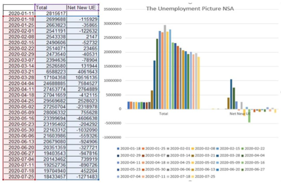 Big news of the week, unemployment was the better than expected payroll numbers for July