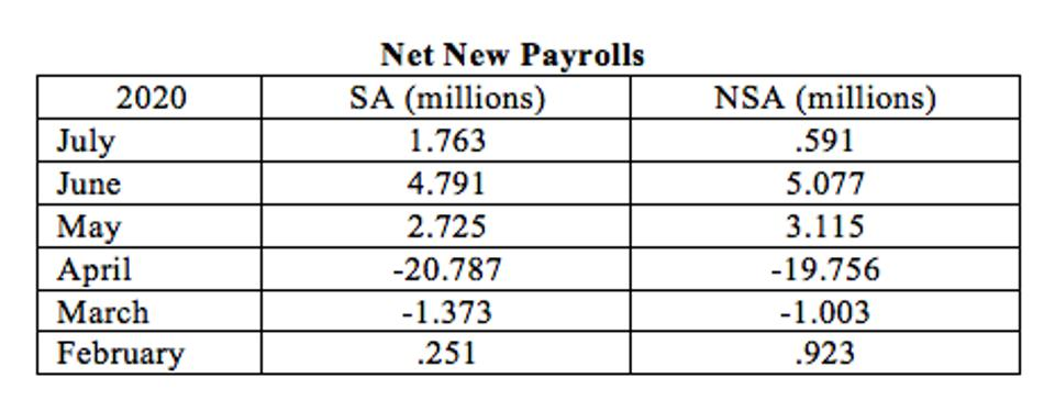 New Job differences weren't significant until the latest (July) count.