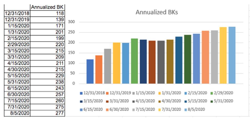 2020 annualized BKs are at 277, compared to 2019's 139