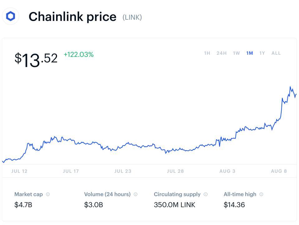bitcoin, bitcoin price, chainlink, link, crypto, chart