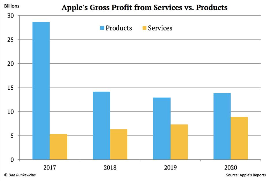 Apple's gross profit from services vs. products