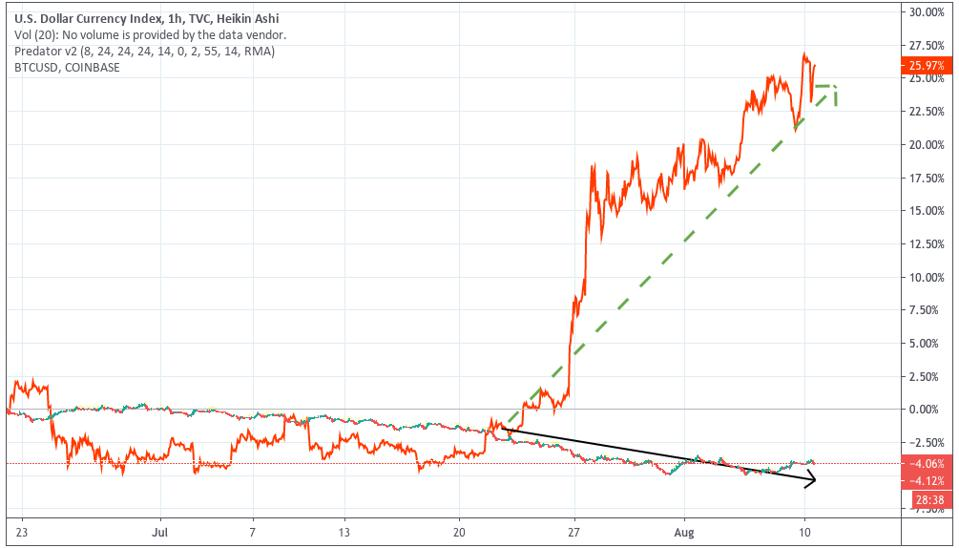 Dollar weakness has been a boon for bitcoin.