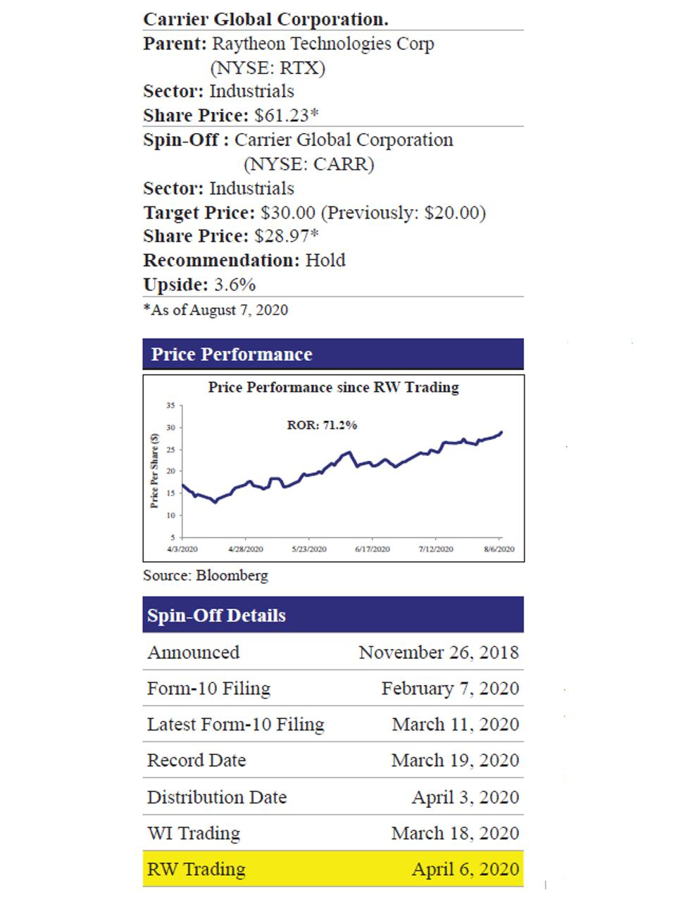 Carrier Global Corp. Price Performance and Spin-Off Details