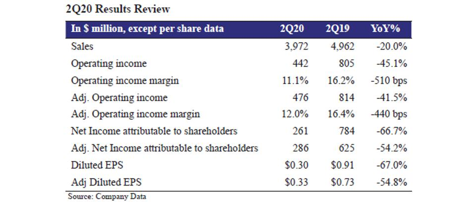 2Q20 Results Review