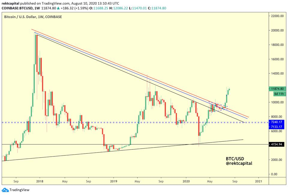 Bitcoin has broken out of a multi-year descending trend line.