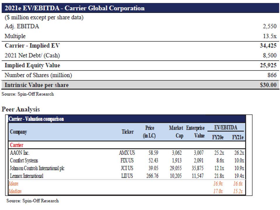 Carrier Global 2021 e EV-EBITDA and Peer Analysis