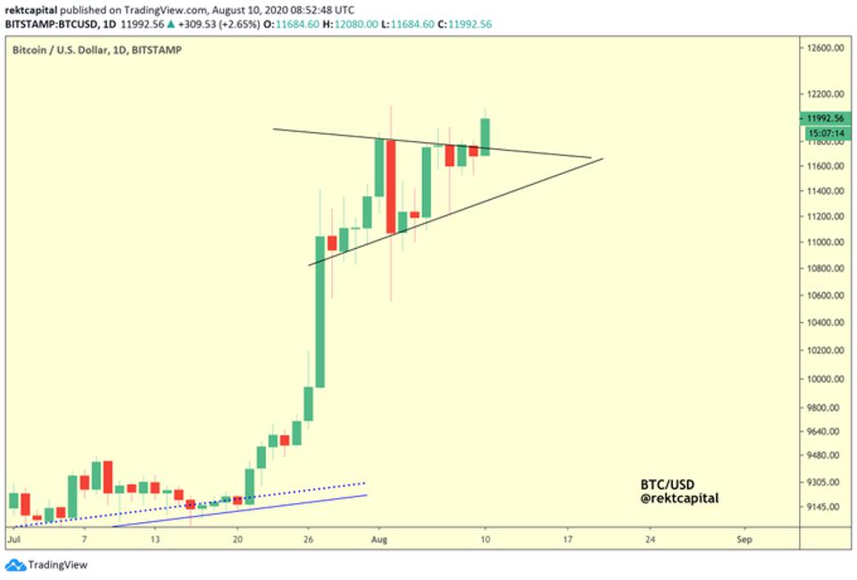 Bitcoin seems set to break above $12k and onto $13k