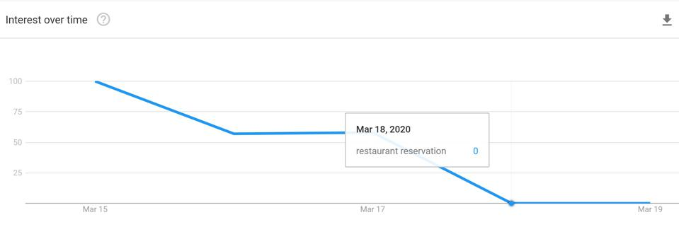 Google's innovation to renew its core restaurant business