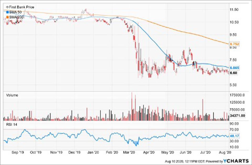Simple Moving Averages of First Bank (FRBA)