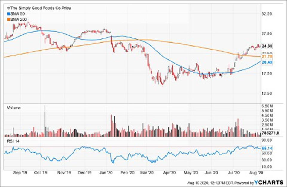 Simple Moving Average Simply Good Foods Company (SMPL)