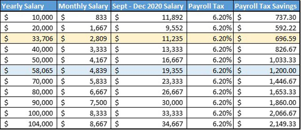 Most workers will be better off with a $1,200 second stimulus check as opposed to the payroll tax holiday.