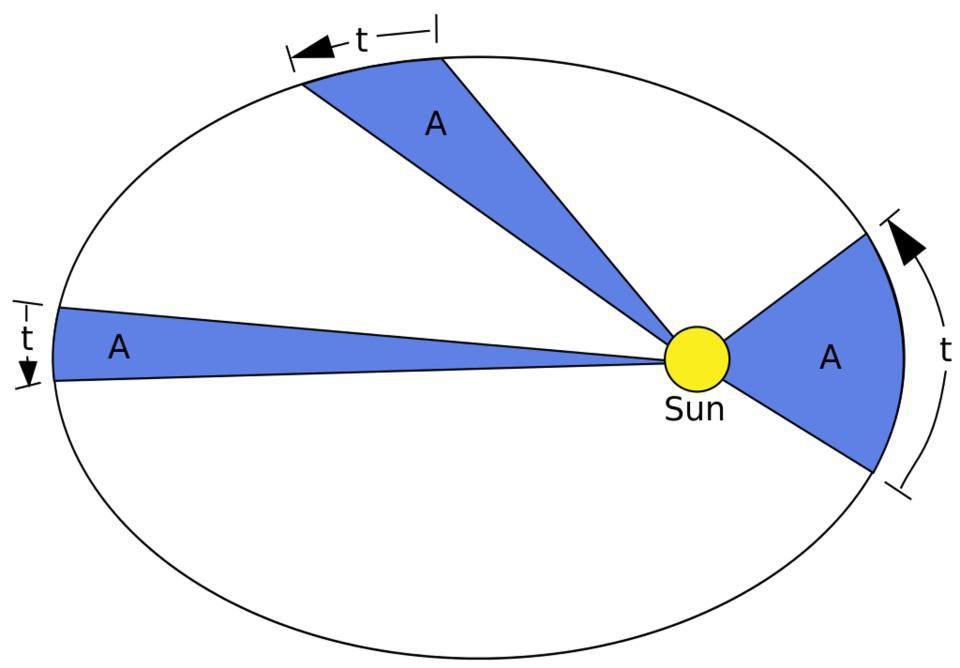 An illustration of Kepler's second law: that planets trace out equal areas in equal times.