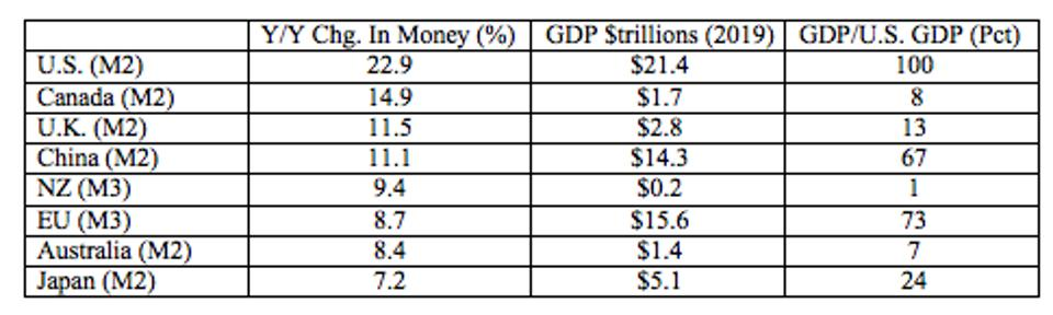 The US has increased its money supply at a much faster pace than any of the others shown