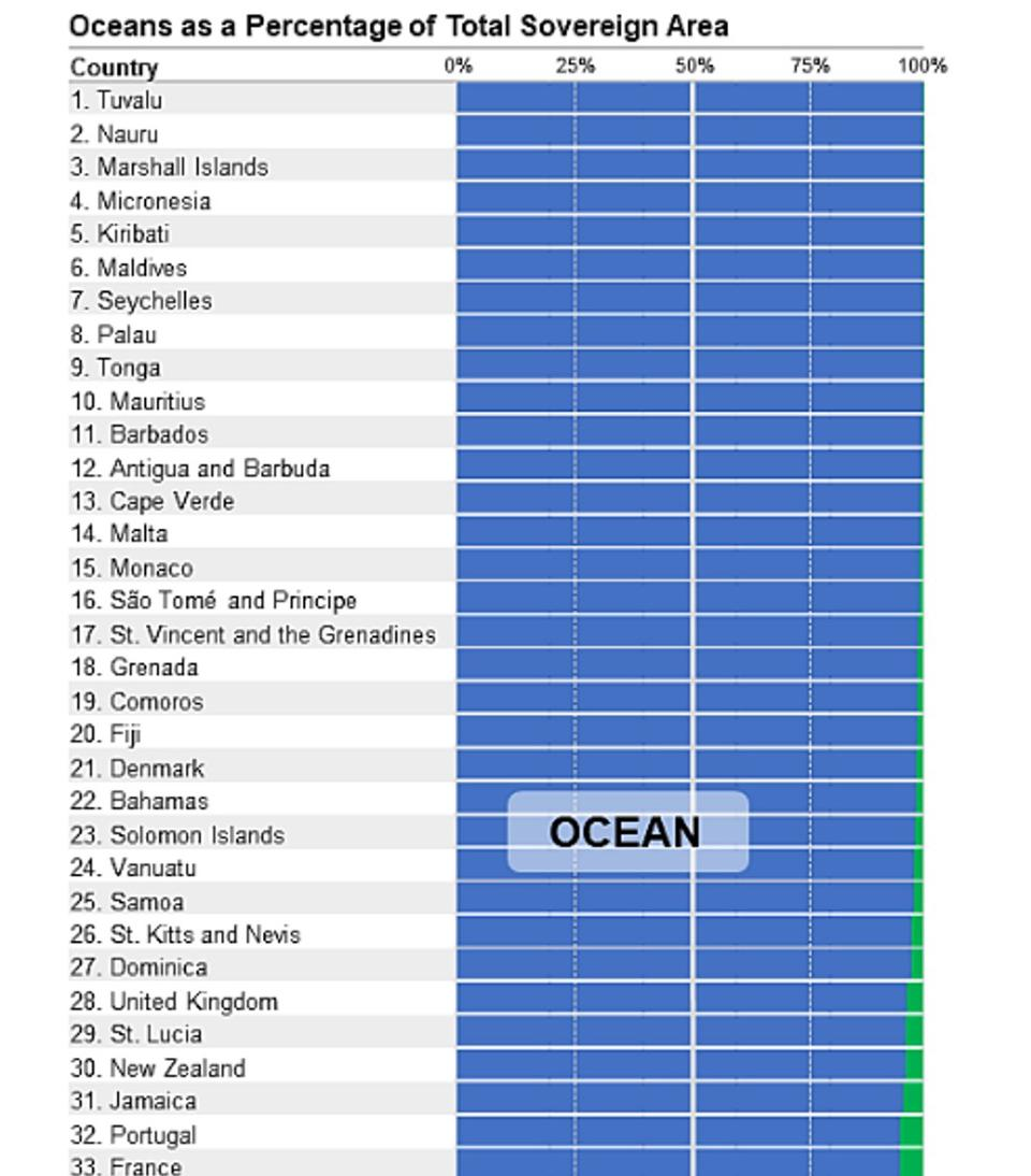83 countries are more ocean than land