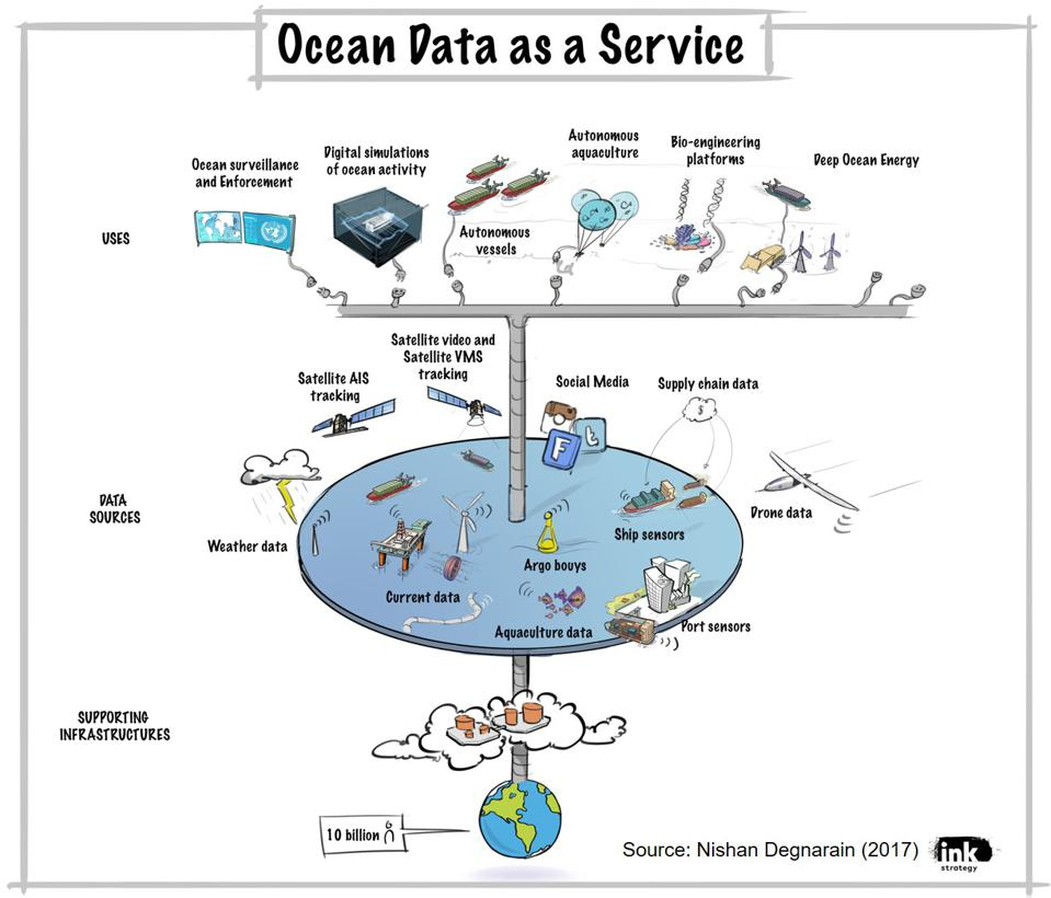 A digital Ocean Mission Control could transform global ocean governance and open up a new era for a Sustainable Ocean Economy
