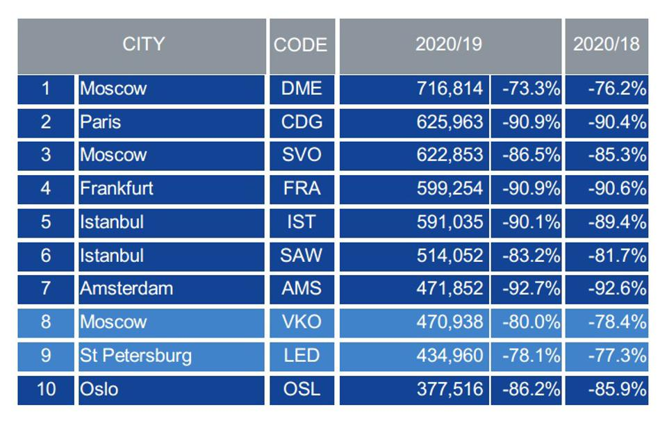Europe's top 10 airports chart by passenger traffic June 2020