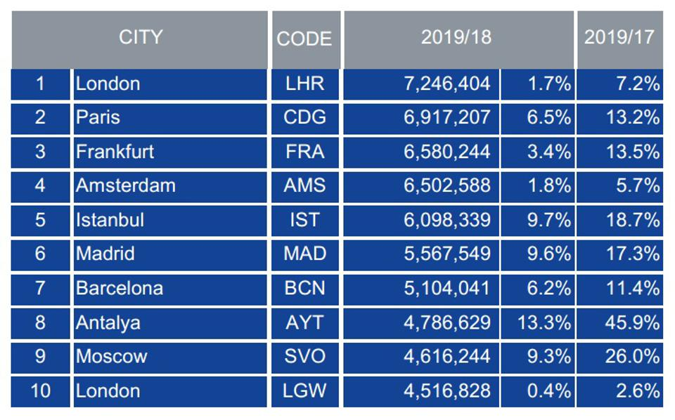 Europe's top 10 airports chart by passenger traffic June 2019
