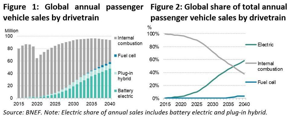 Global passenger vehicles by drivetrain.