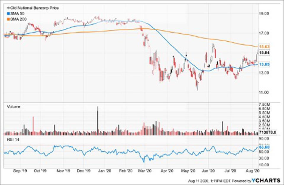 Simple Moving Average of Old National Bancorp (ONB)